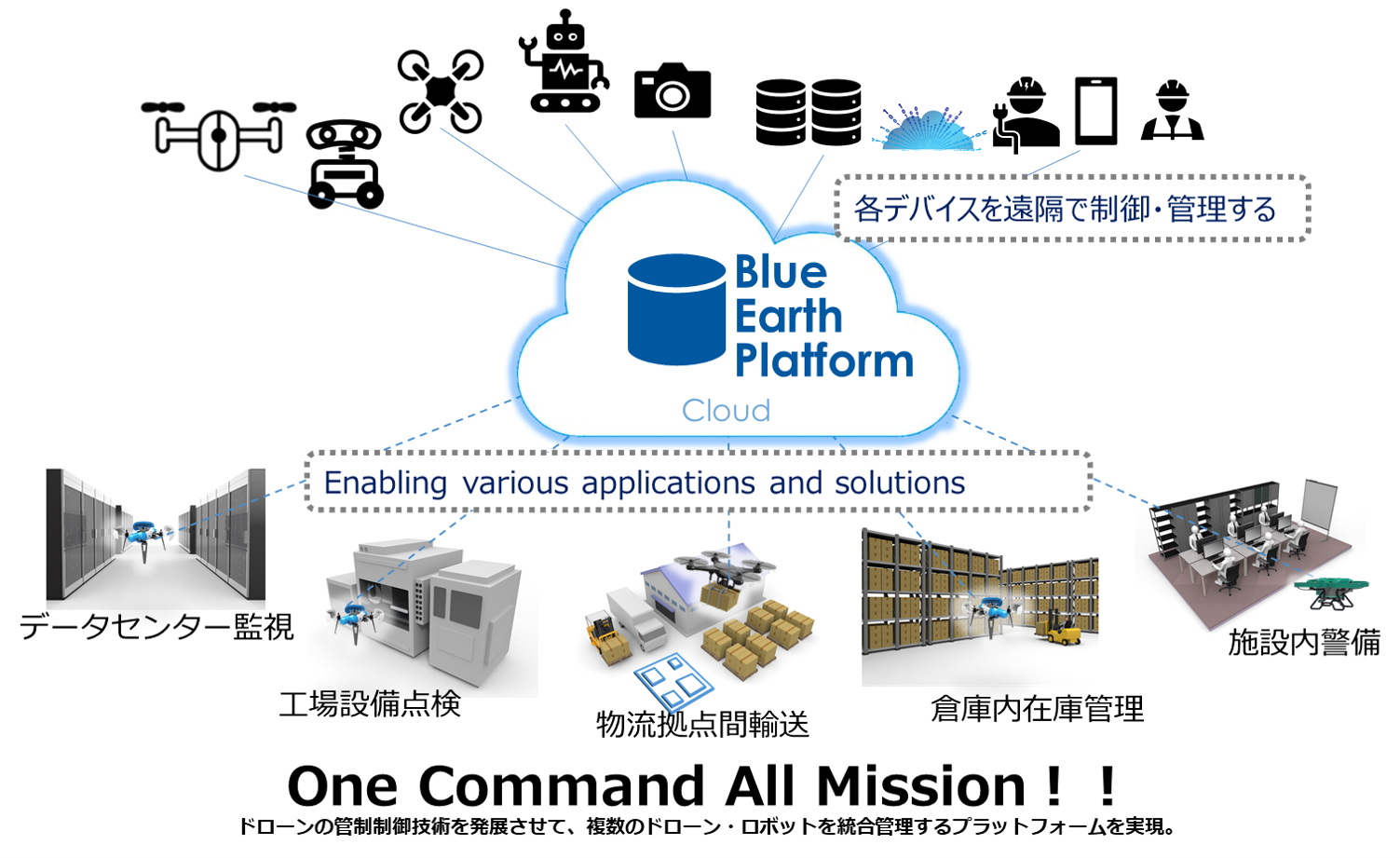 Blue Earth Platform